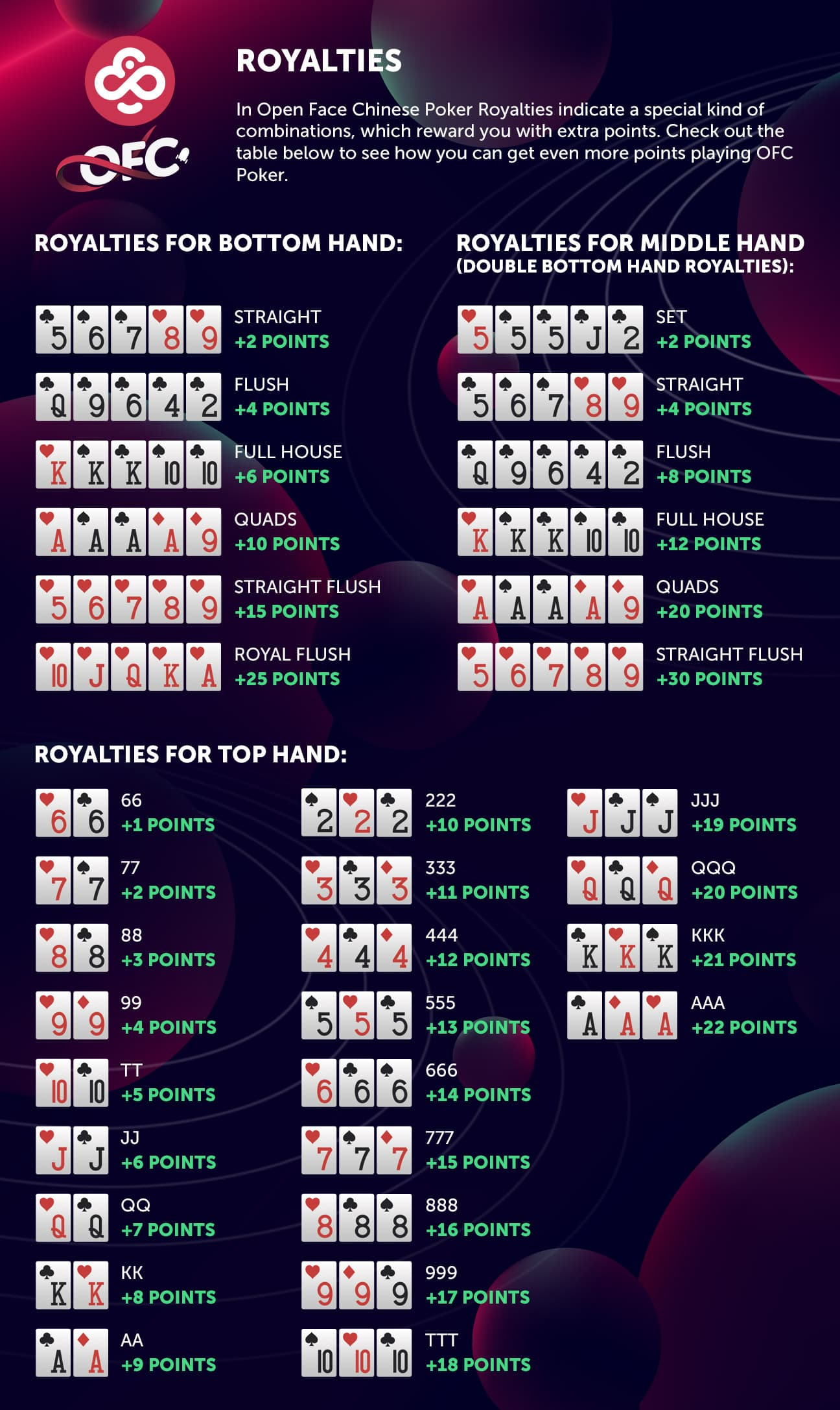 Open face chinese poker fantasyland rules 2020
